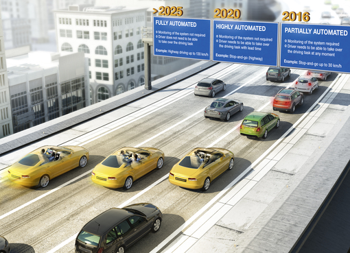 Roadmap automated driving